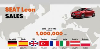 Seat Leon'un en çok satıldığı 4. ülke Türkiye!