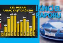 Türkiye'de ikinci elde en çok satan ilk 20 model