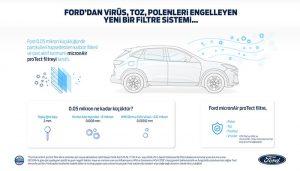 Ford'un yeni hava filtresi virüsün araç içine girmesini engelliyor