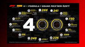 Pirelli'nin F1 rekoru: 400 Grand Prix